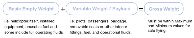 """Schematic equation showing """"basic empty weight + variable weight = gross weight"""" with definitions beneath"""